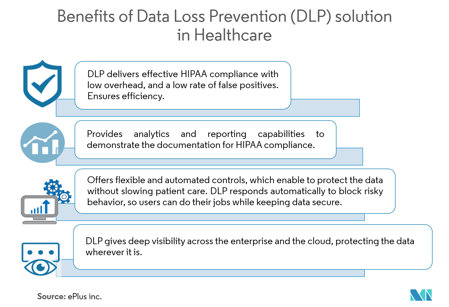 BEnefits of DLP solution in Healthcare