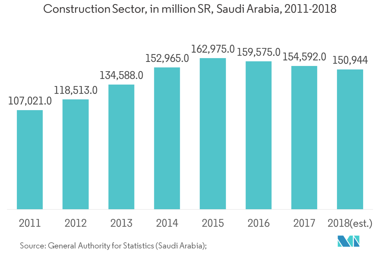 Saudi Arabia Paints and Coatings market - construction 11