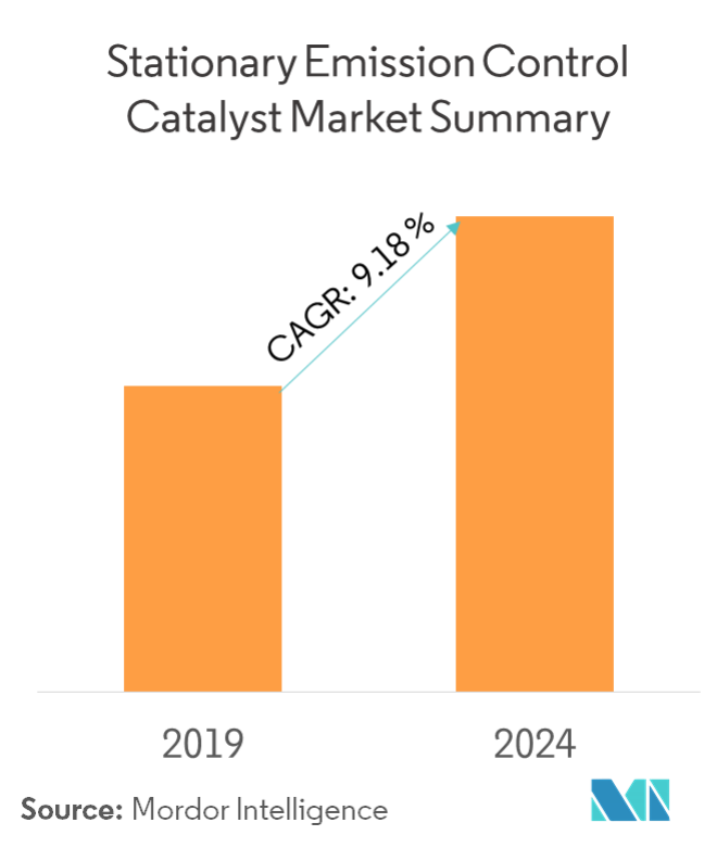 Stationary Emission Control Catalyst - Market Summary