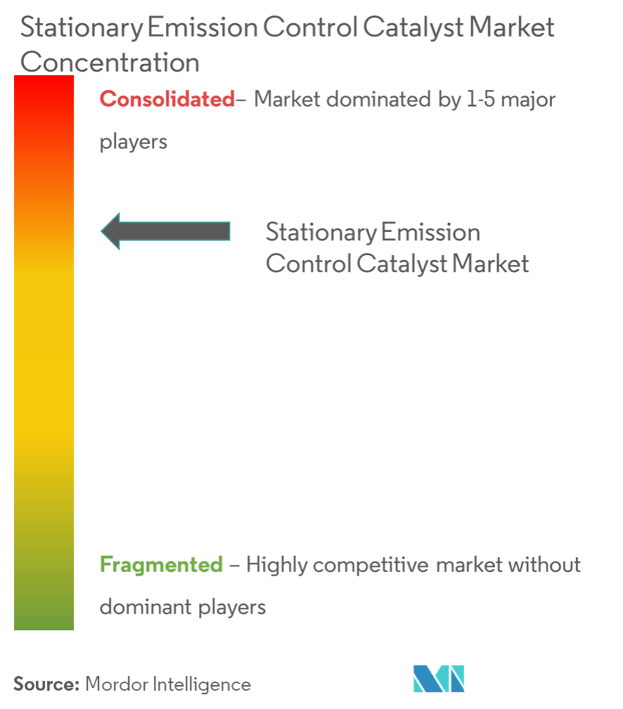 Stationary Emission Control Catalyst - Market Concnetration