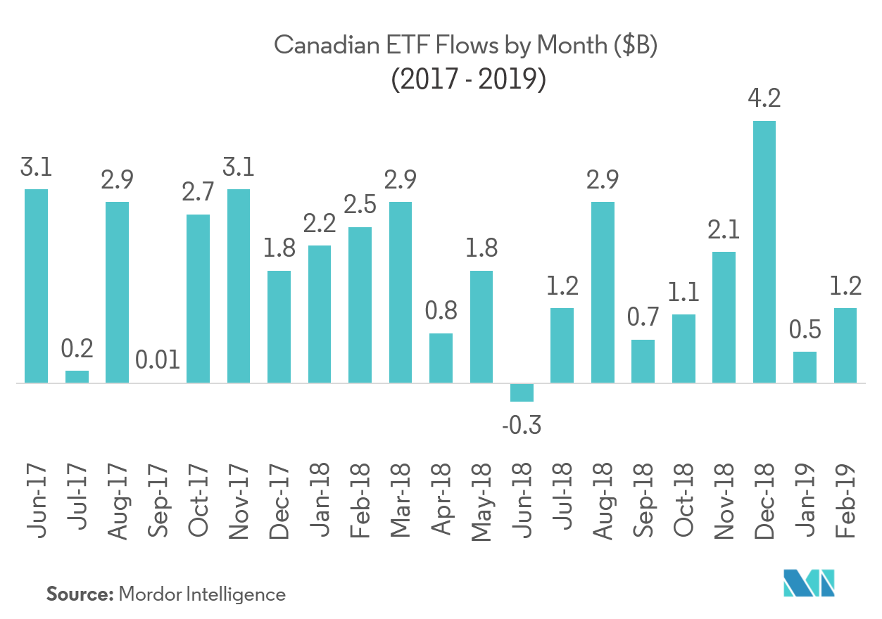 Canada Asset Management Industry Growth Trends And Forecast