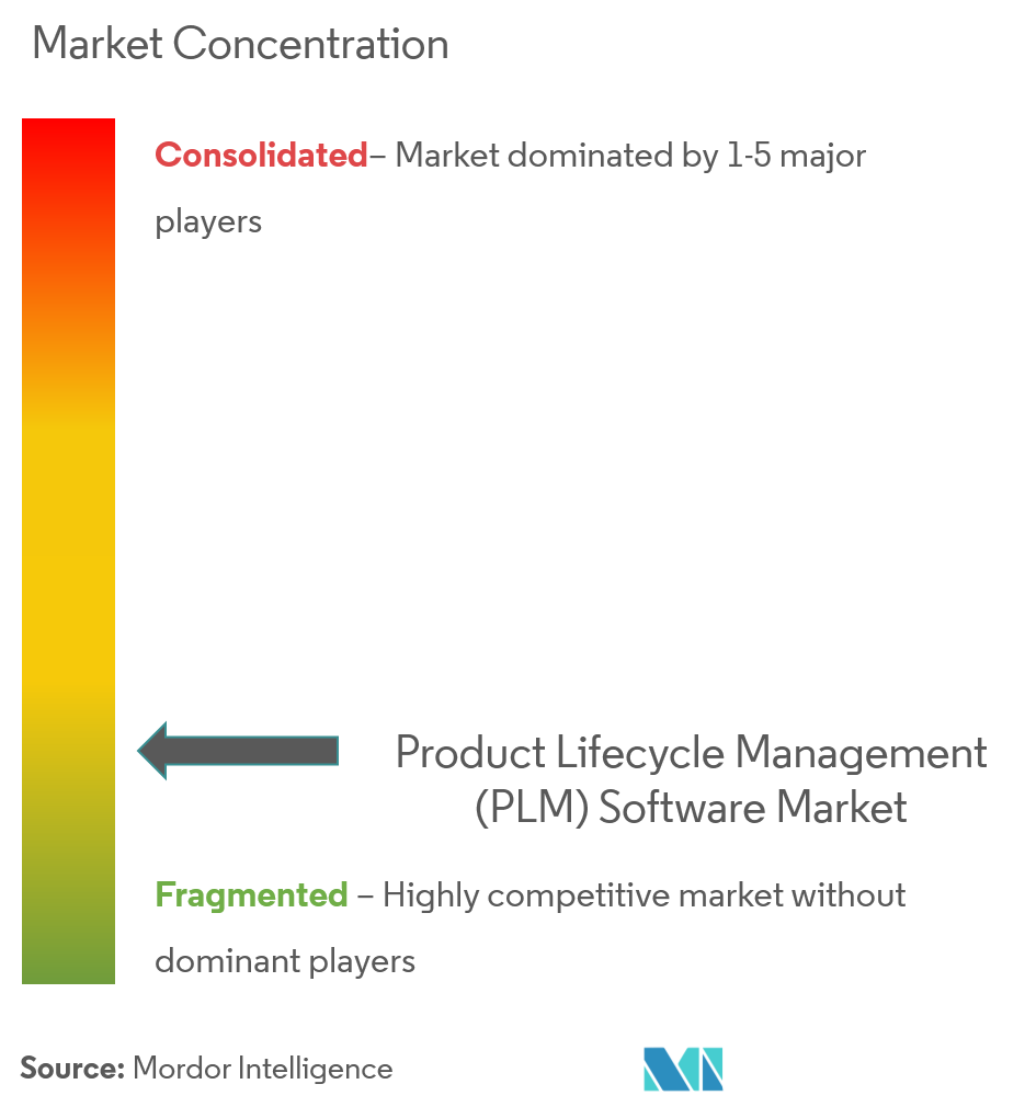 product lifecycle management software market