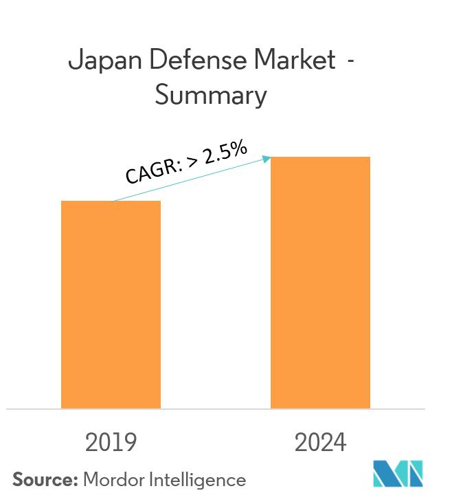 Japan Defense Market Summary