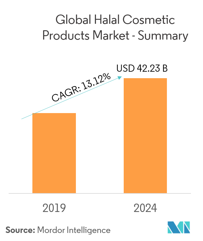 Halal Cosmetics Products Market | Growth | Trends | Forecast