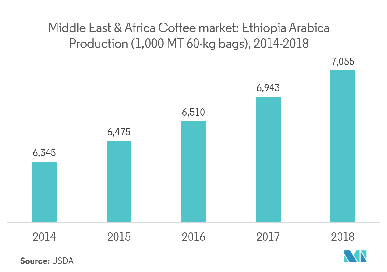 Middle East & Africa Coffee Market | Growth | Trends | Forecasts