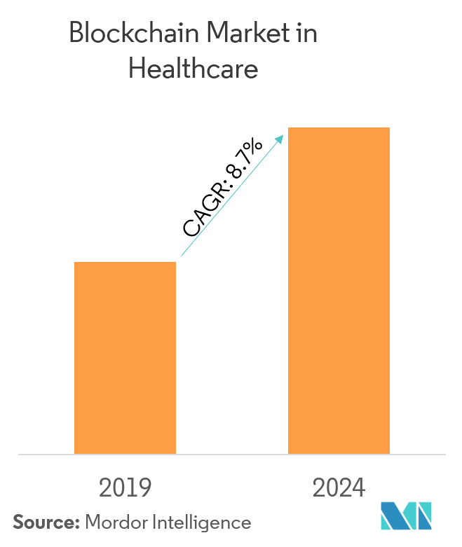 Blockchain Market in Healthcare | Growth, Trends, and Forecast (2019