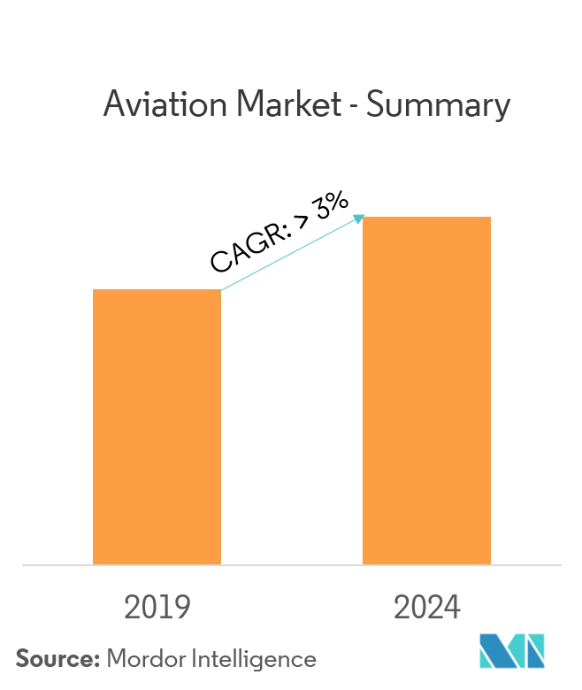 Aviation Market Summary