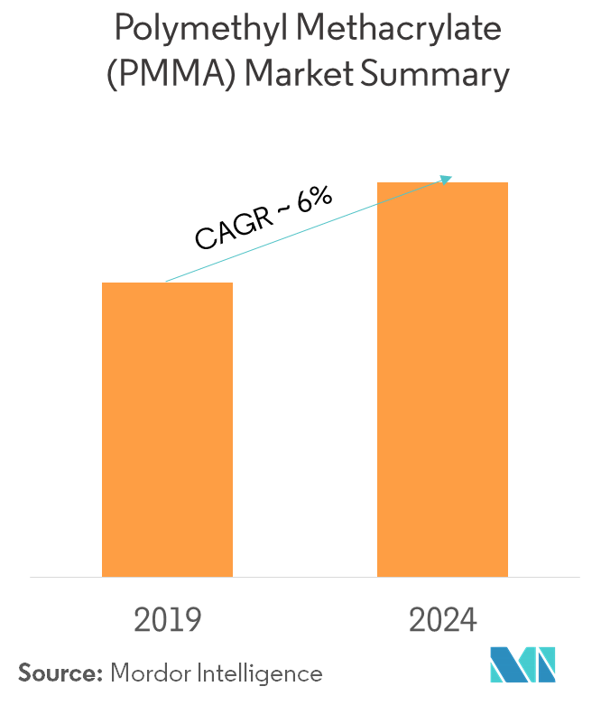 Polymethyl Methacrylate (PMMA) Market | Growth, Trends, and Forecast