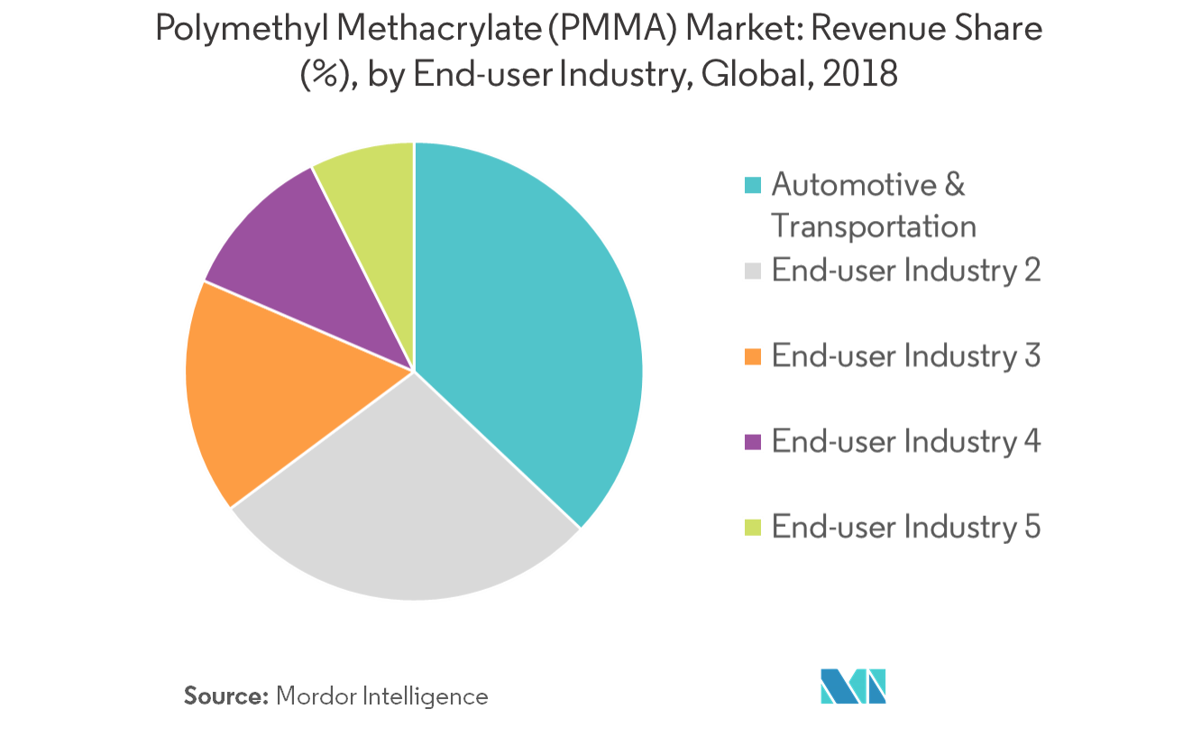 Polymethyl Methacrylate (PMMA) Market - Segmentation
