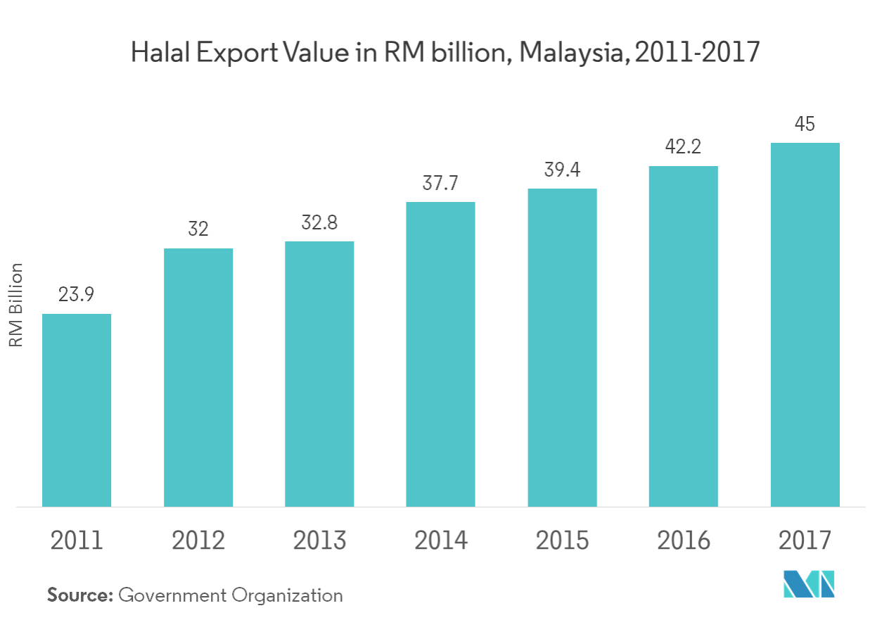 Malaysia Freight and Logistics Market | Growth, Trends, and Forecast