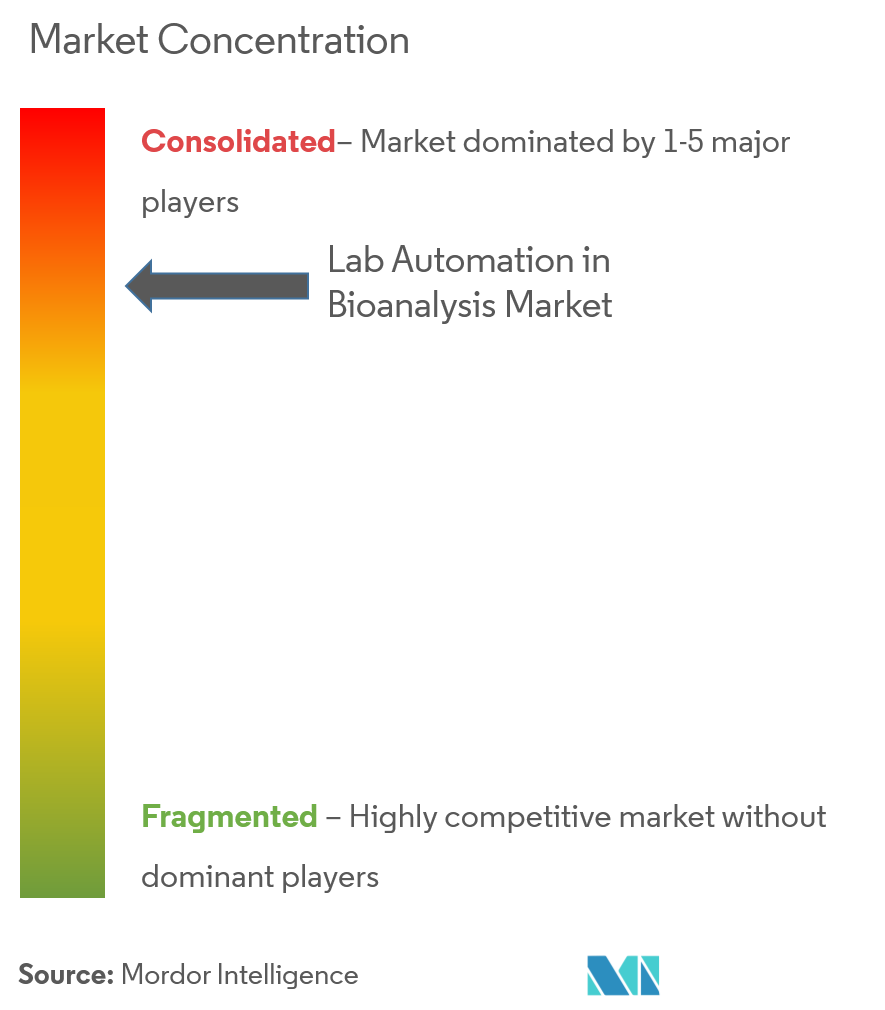 lab automation in bioanalysis market