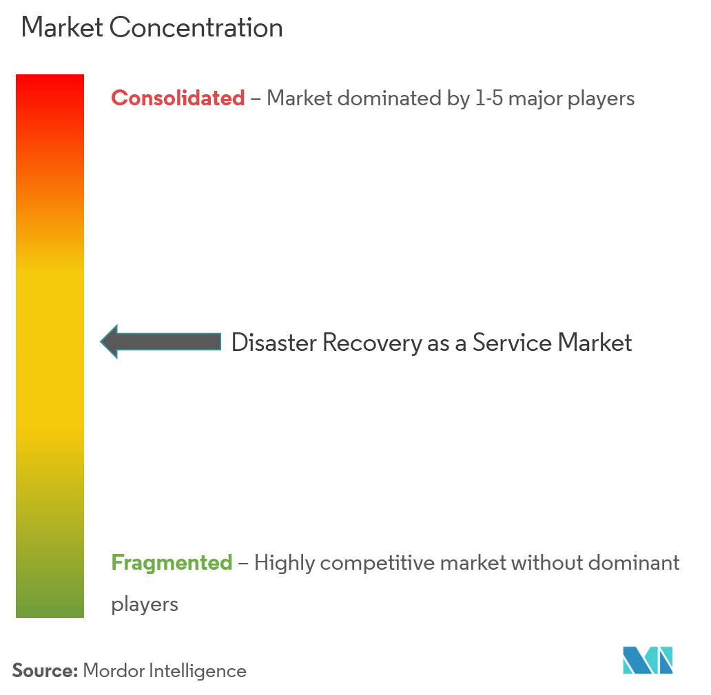 disaster recovery service market