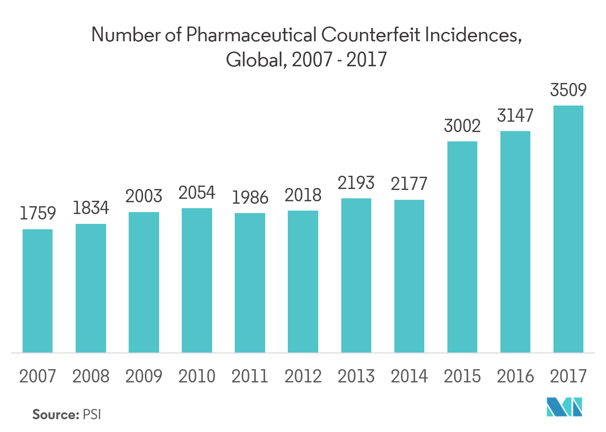 Pharmaceutica Counterfeit Incidences