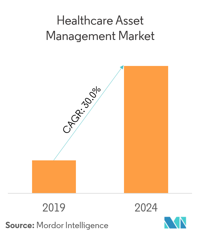 Market Growth_Healthcare Asset Management Market