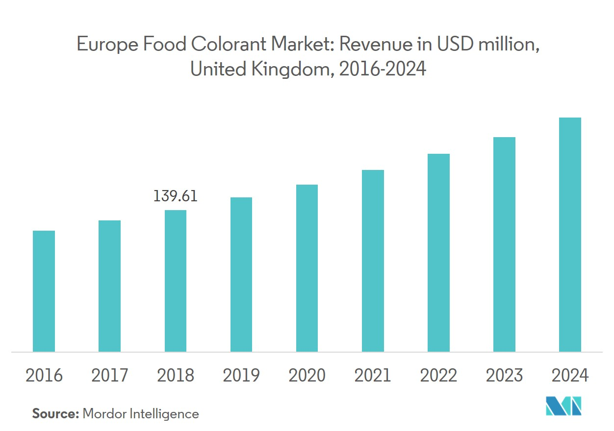 Europe food colorant market 3