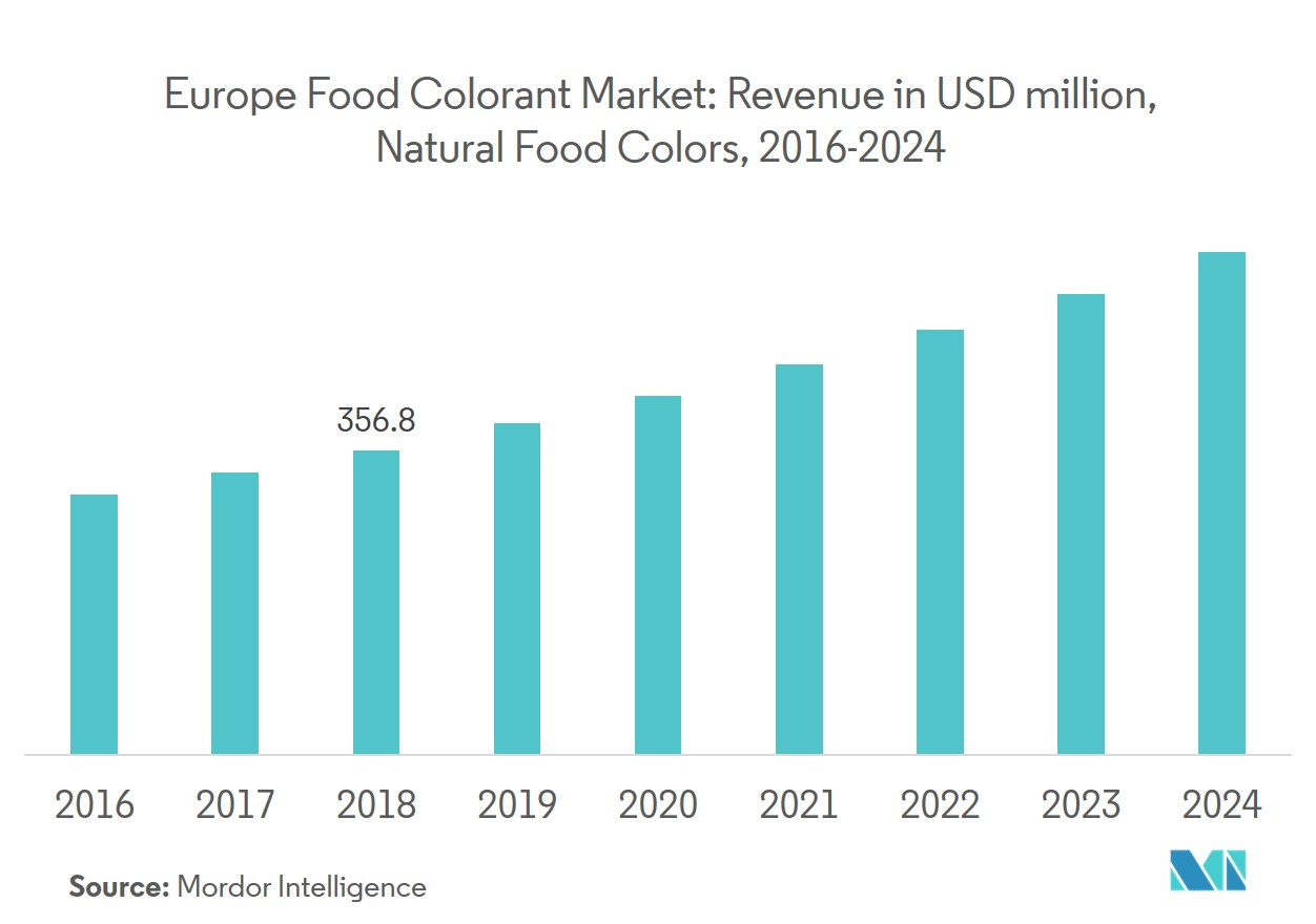 Europe food colorant market 4