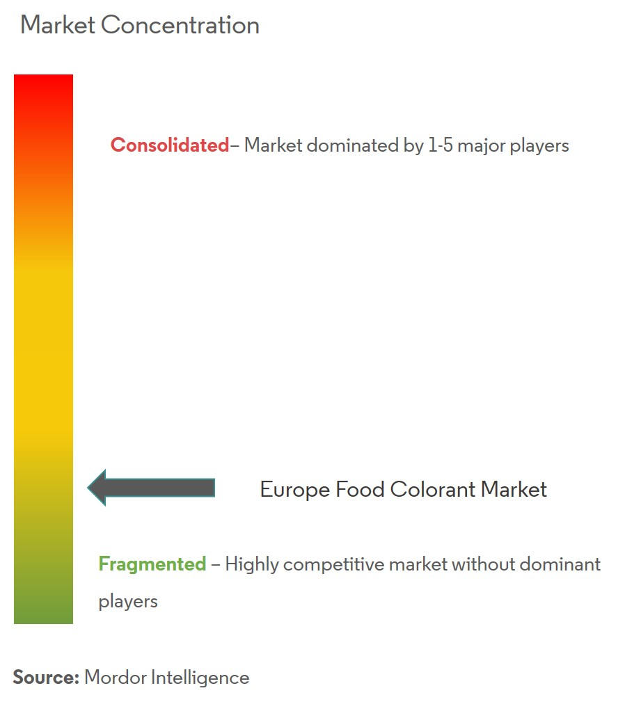 Europe food colorant market 5