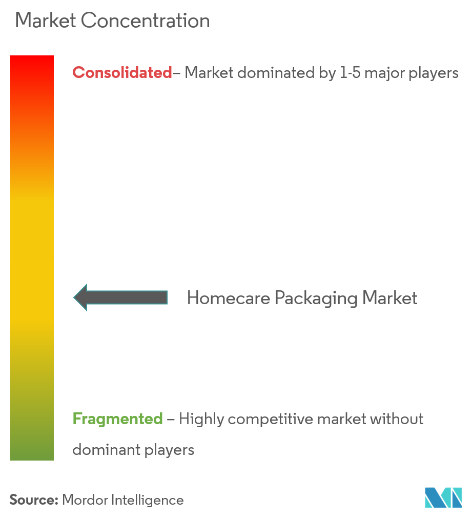 homecare packaging market