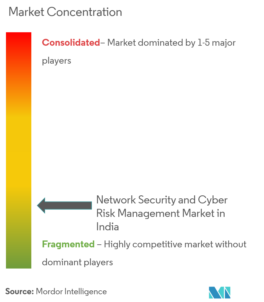Network Security and Cyber Risk Management Market in India