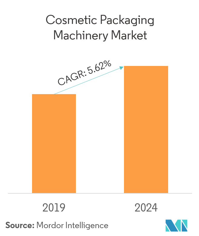 cosmetics packaging machinery market