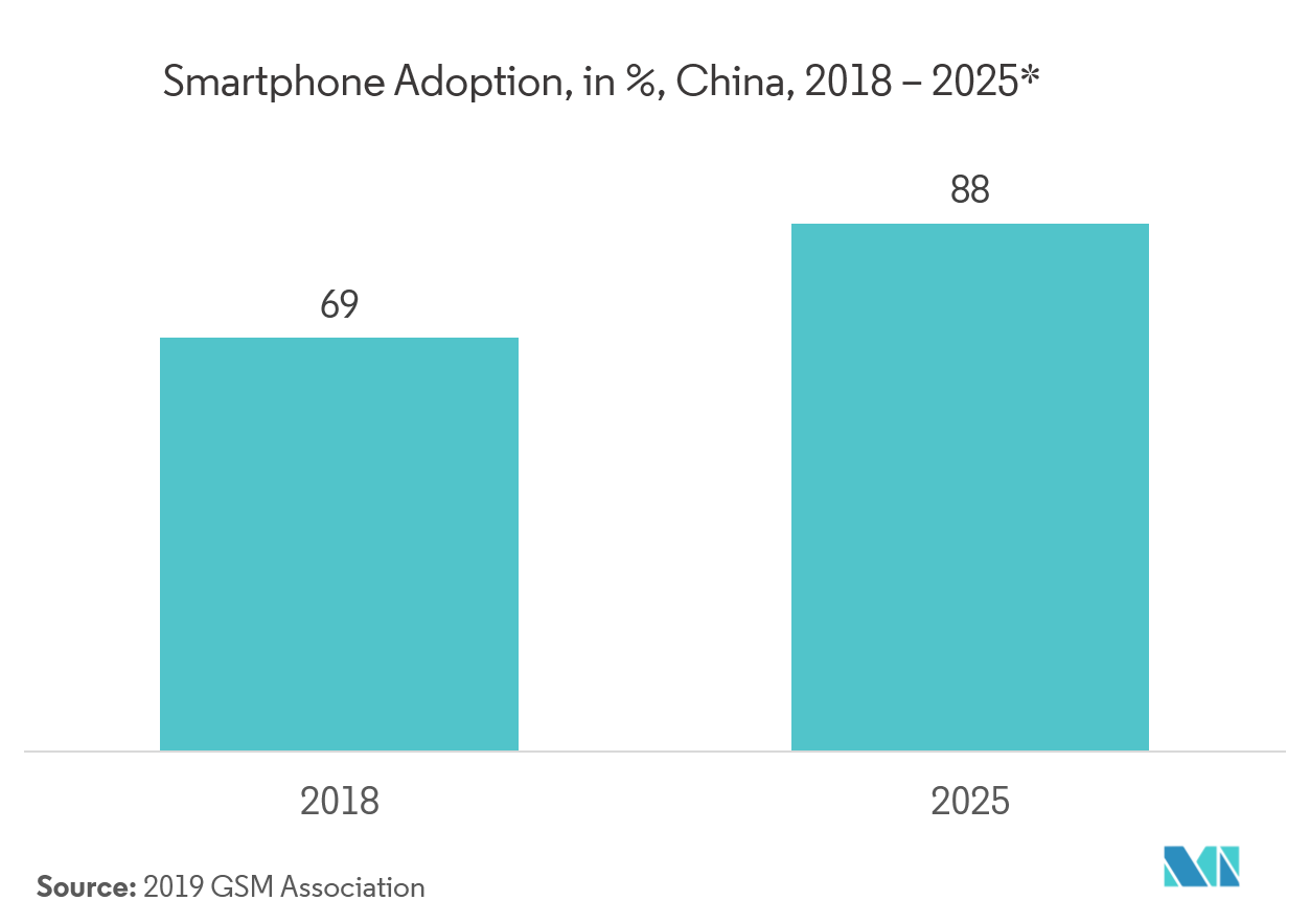smartphone adoption china