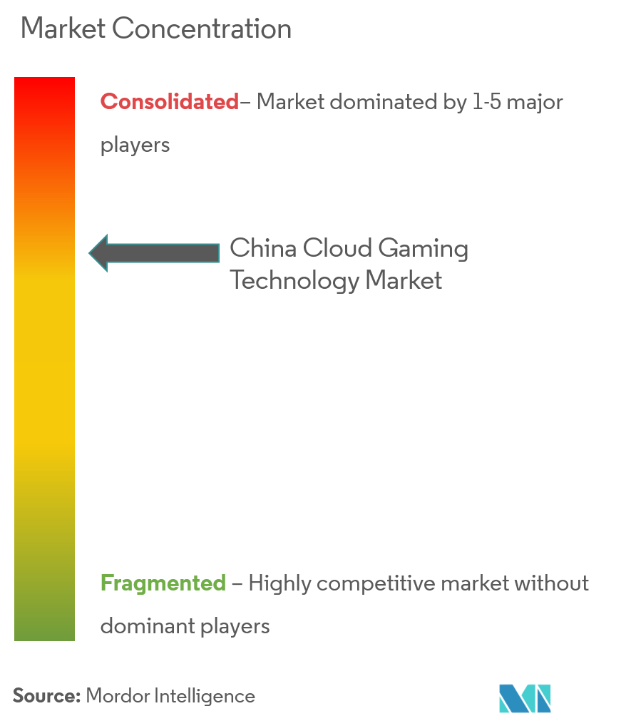 china cloud gaming comp