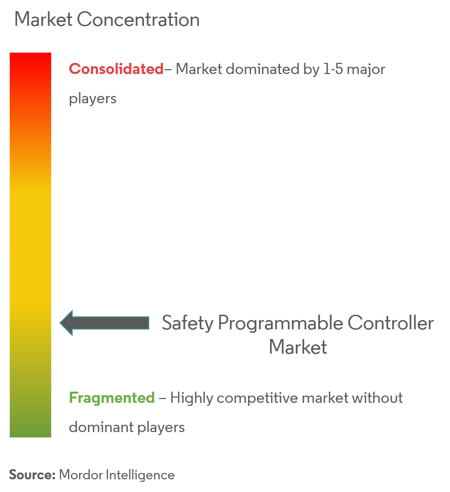 safety programmable controllers market