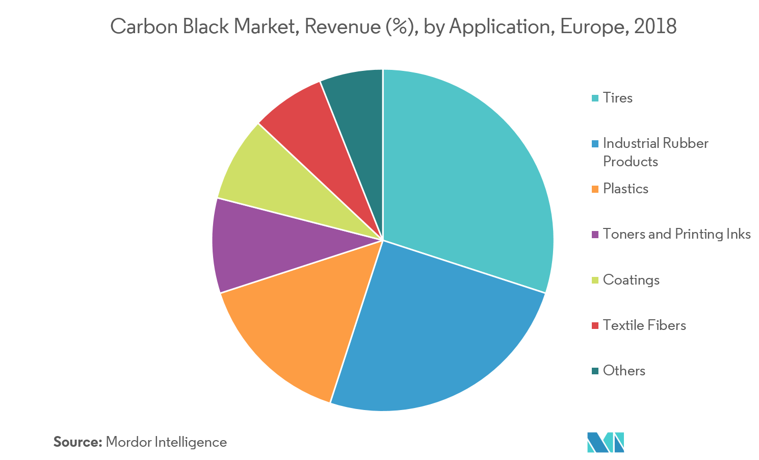 Europe Carbon Black Market   Growth, Trends, and Forecasts