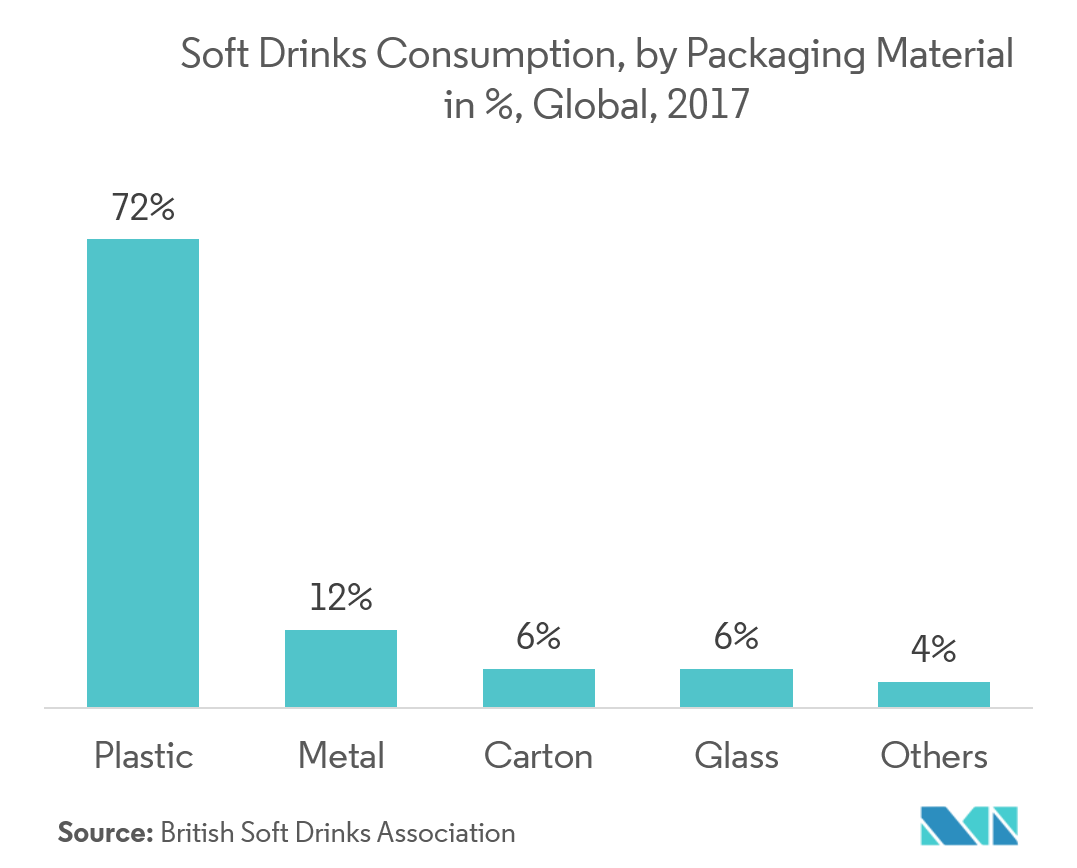 Soft Drinks Consumption by packaging materials