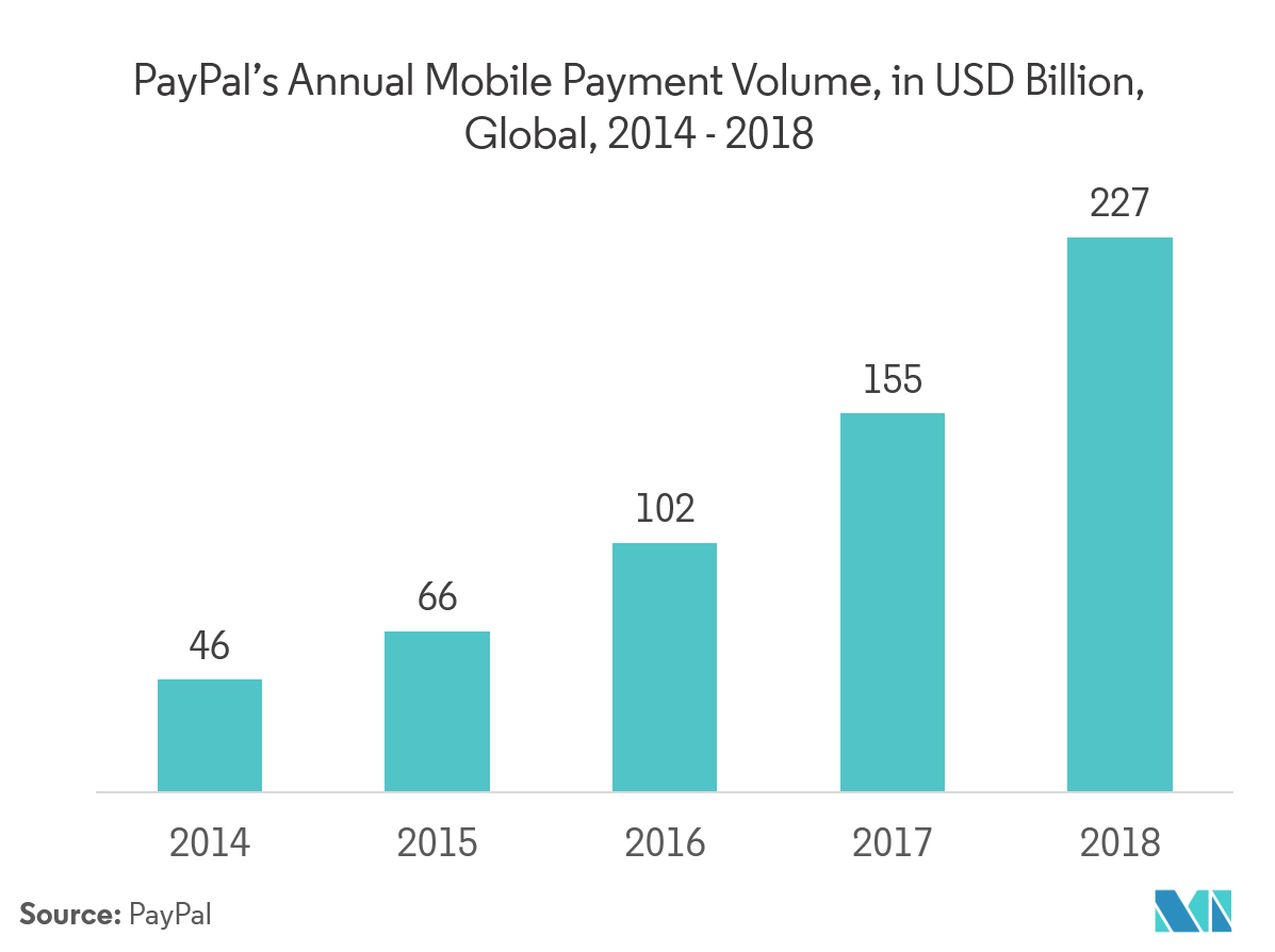 PayPal annual mobile payment volume
