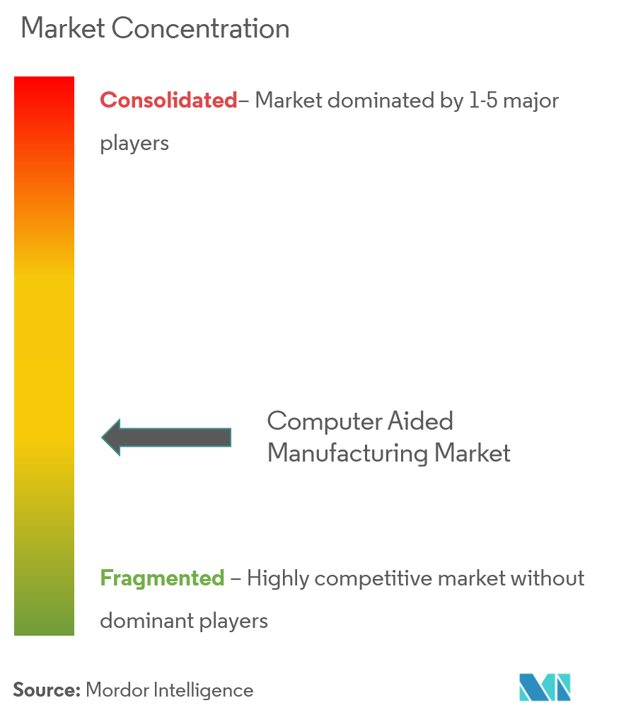 computer aided manufacturing market