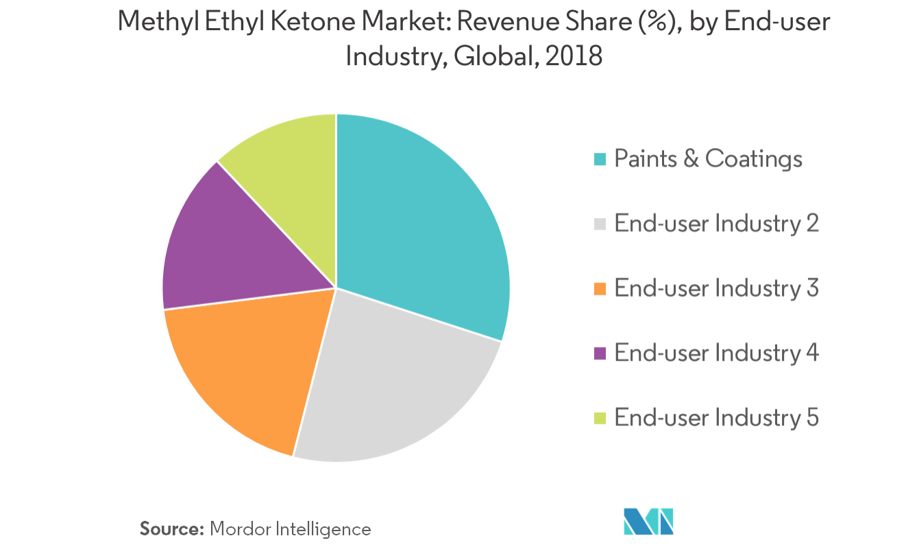 Methyl Ethyl Ketone Market - Segmentation