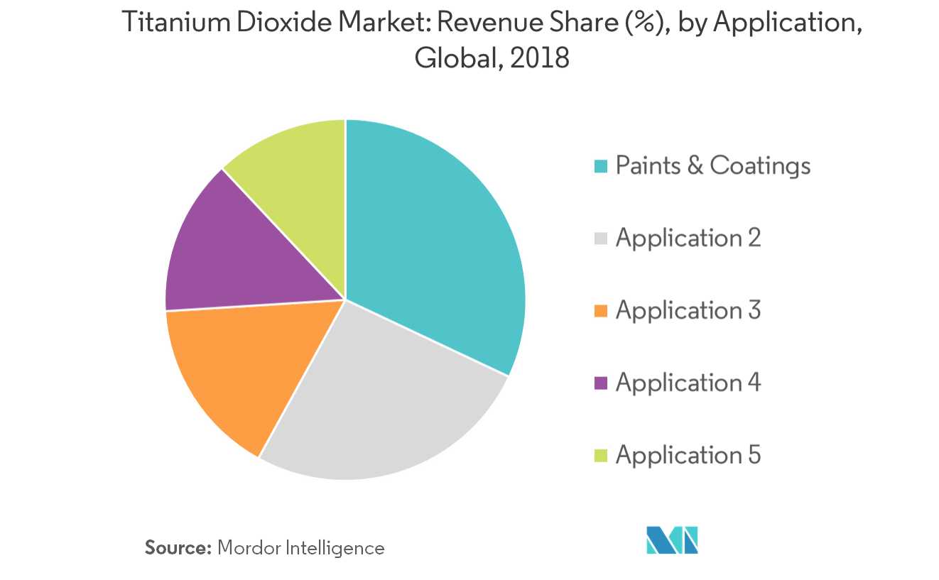 Titanium Dioxide Market | Growth, Trends, and Forecasts
