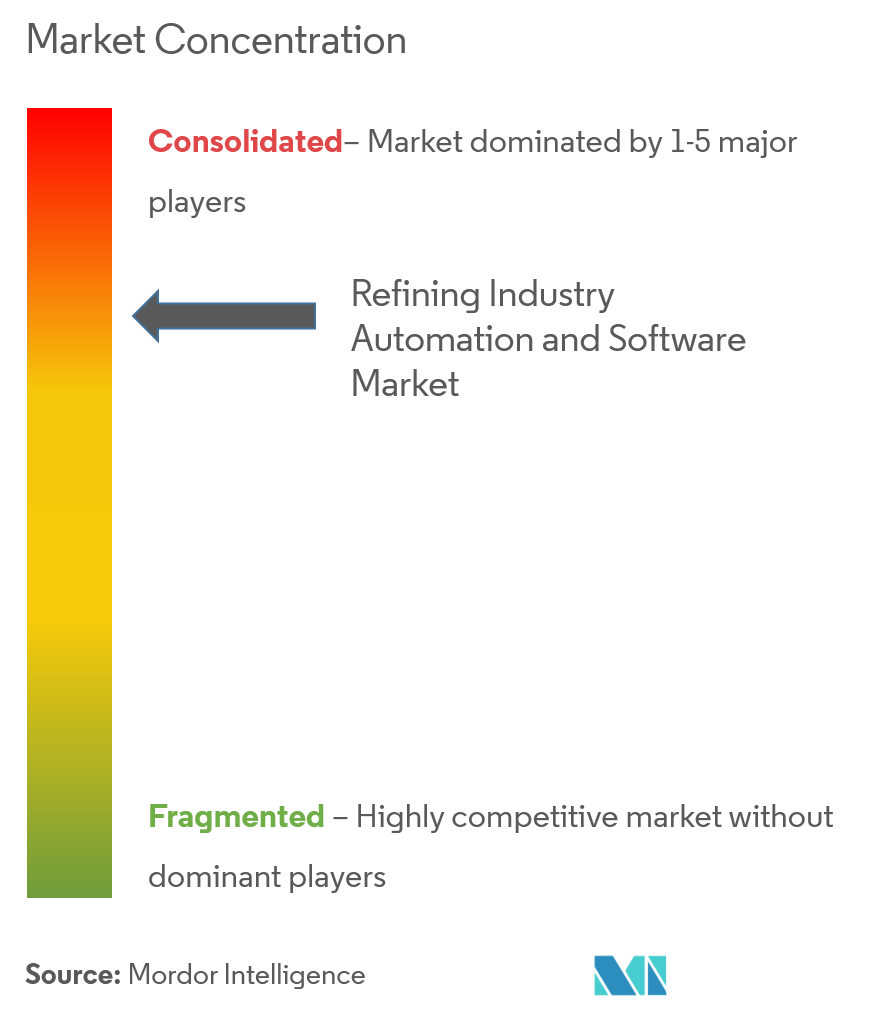 refining industry automation and software market