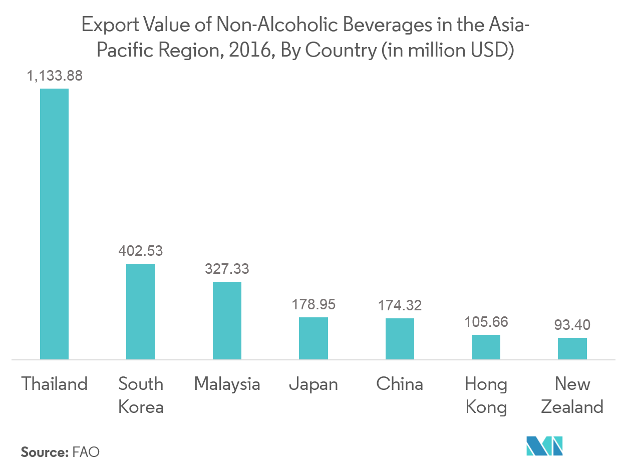 Asia Pacific Energy Drink Market1