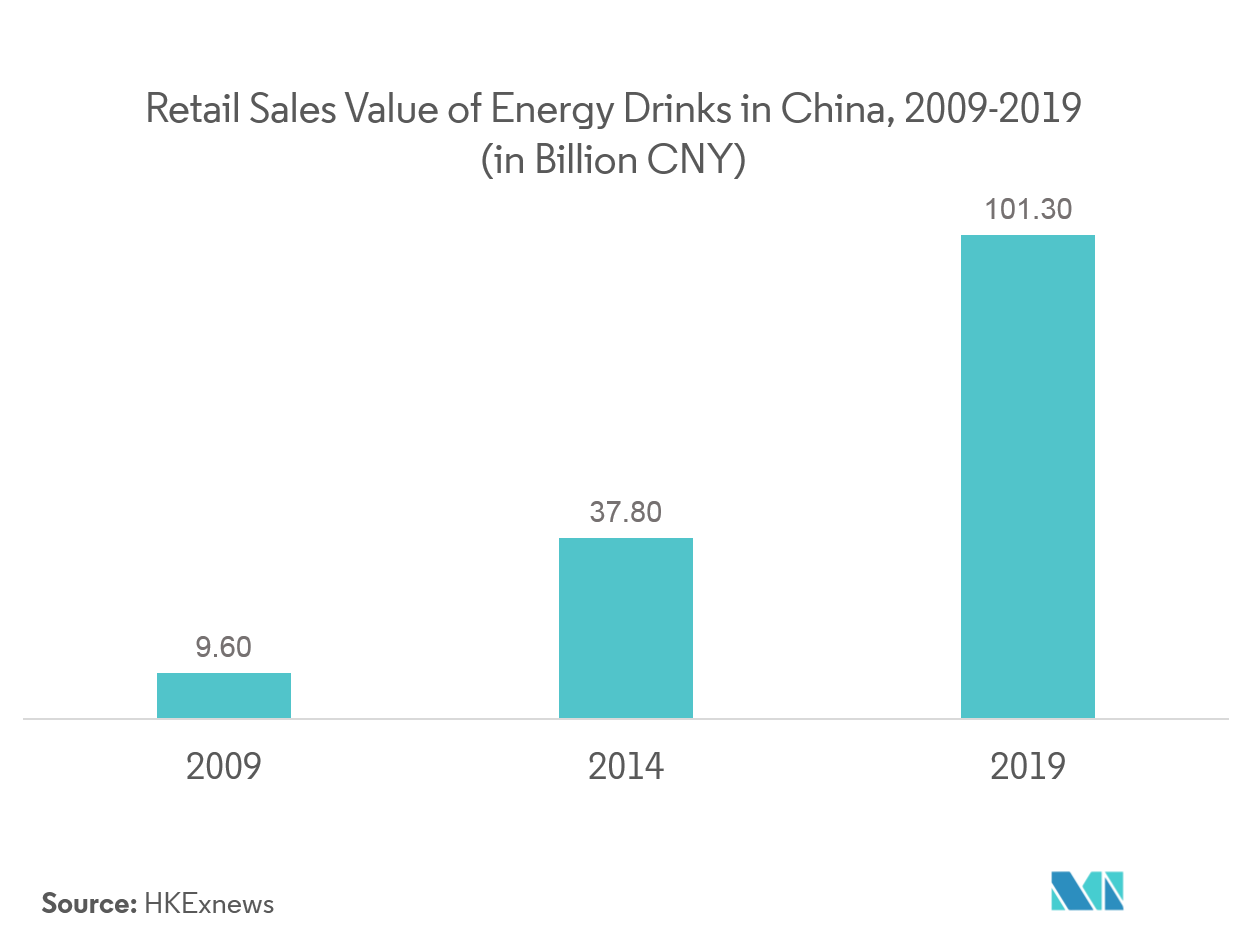 Asia Pacific Energy Drink Market2