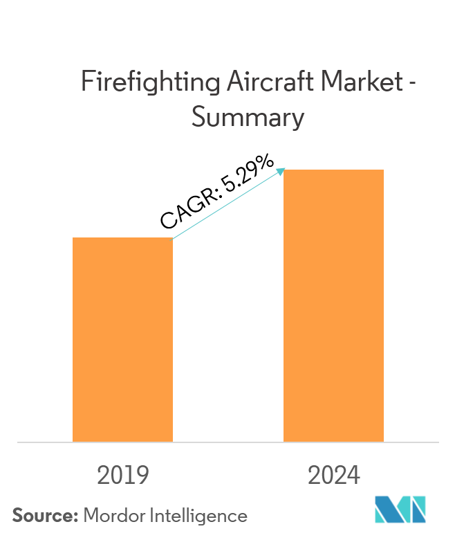 Firefighting Aircraft Market Overview
