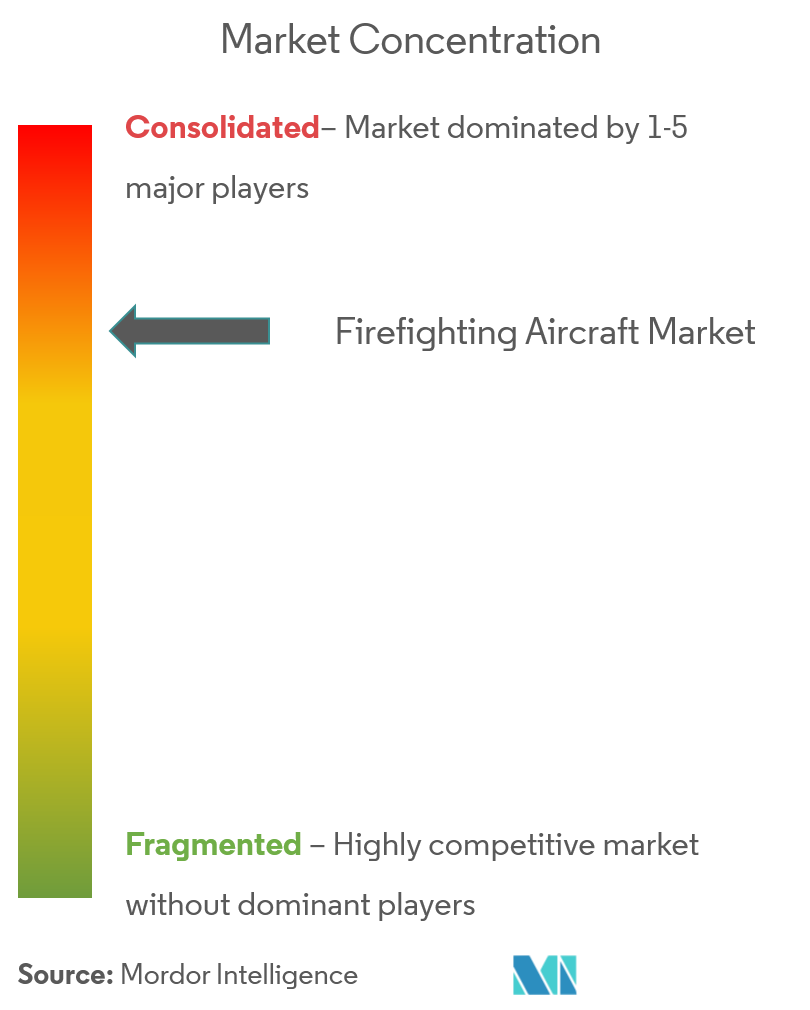 Firefighting Aircraft Market cl