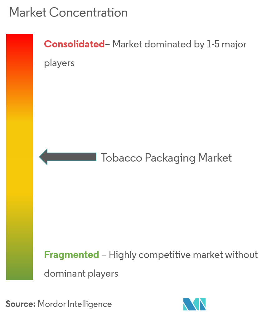tobacco packaging market