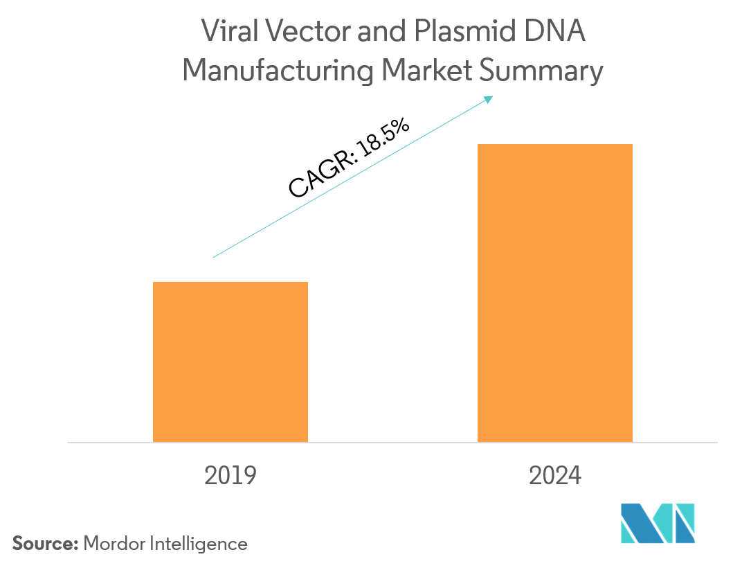 viral vectors and plasmid dna manufacturing market