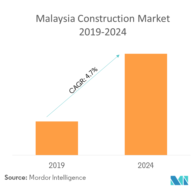 Malaysia Construction Market Growth Trends And Forecast 2019 2024