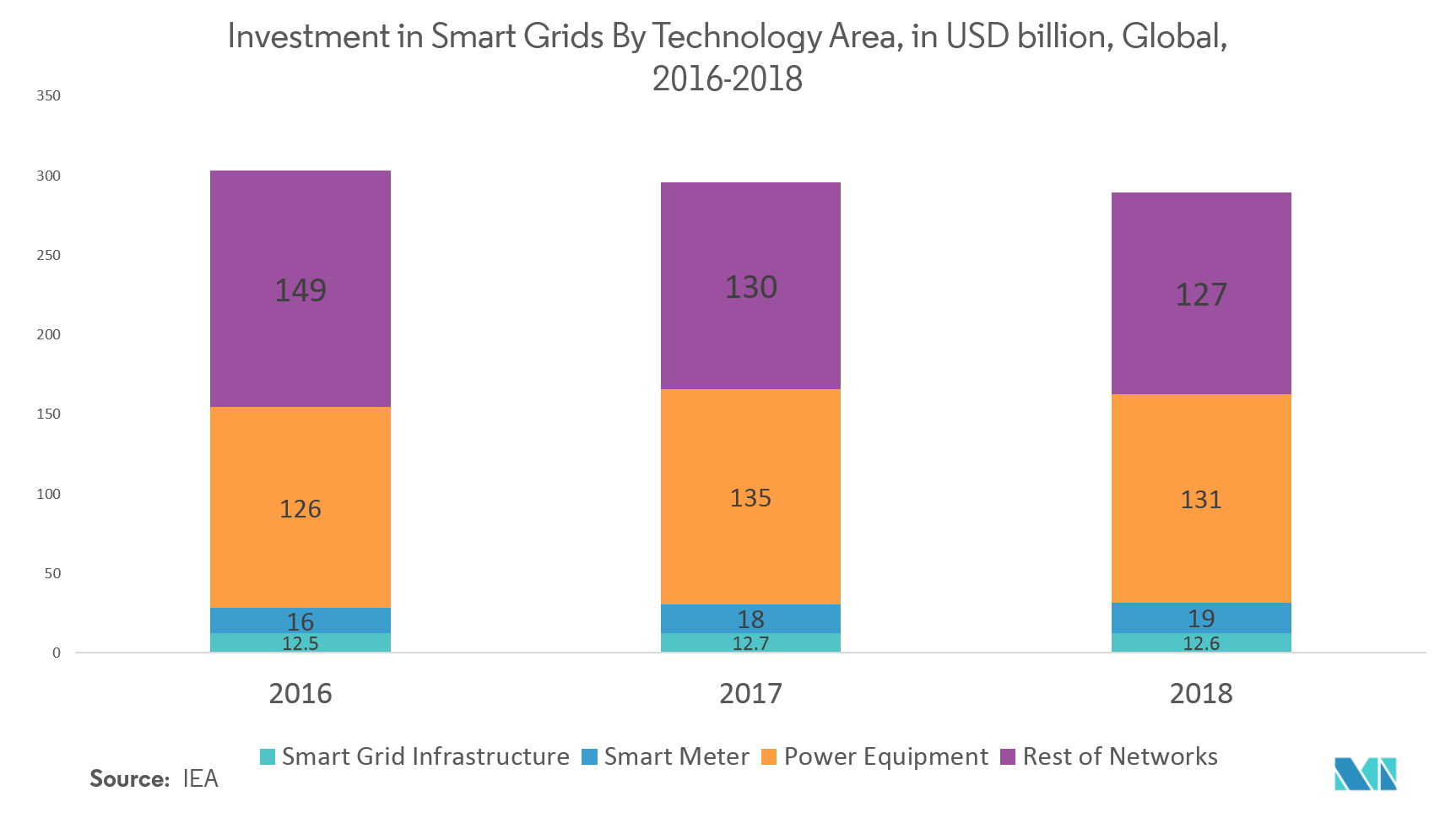 Investment in Smart Grids By Technology Area