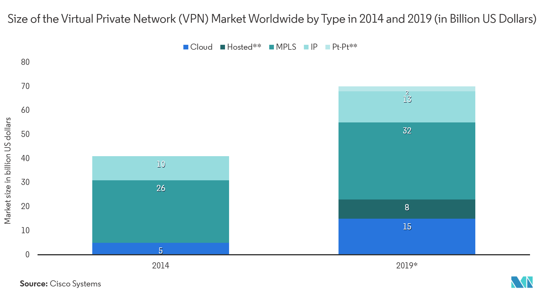 Managed Network Services Market Share
