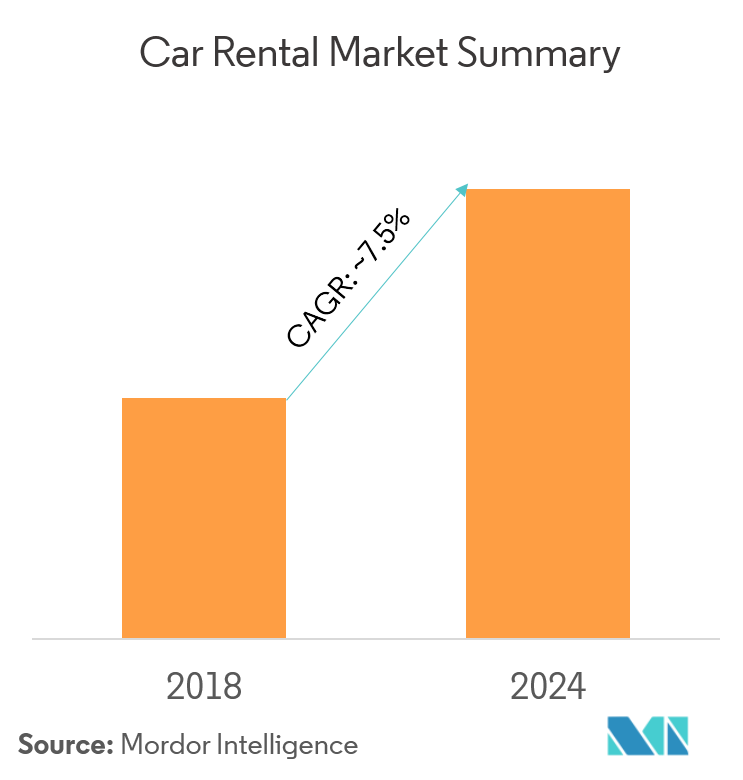 Car Rental Market | Growth, Statistics, Industry Forecast