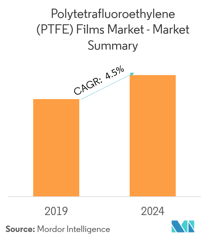 Global PTFE Films Market - Market Summary