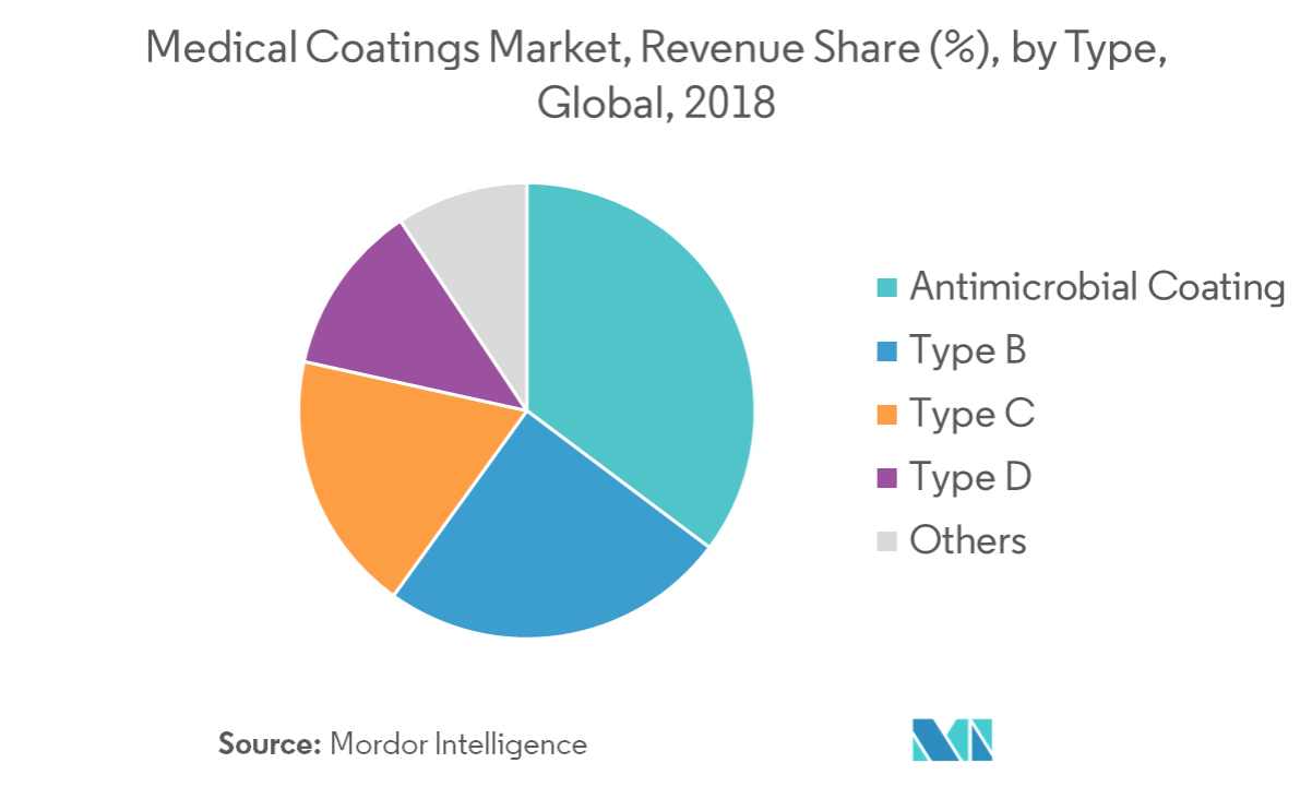 Medical Coatings Market - Segmentation