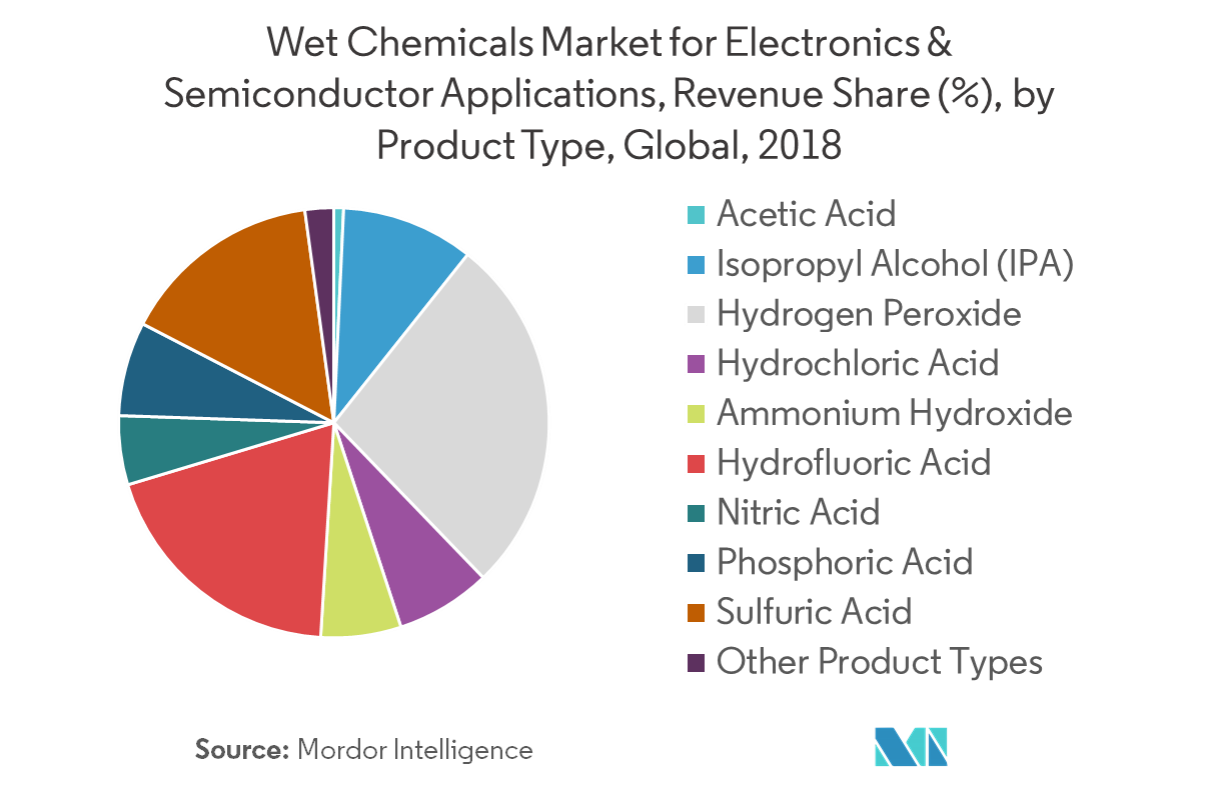 Wet Chemicals Market for Electronics & Semiconductor Applications - Segmentation