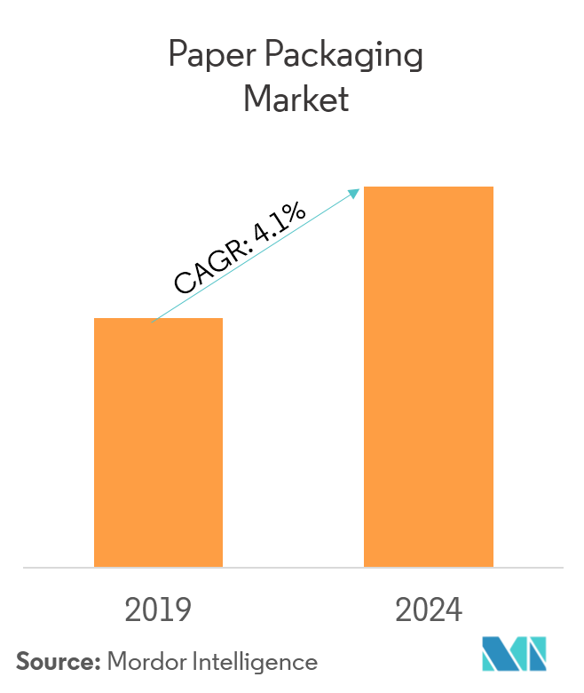 Paper Packaging Market | Growth, Trends, and Forecasts (2019 - 2024)