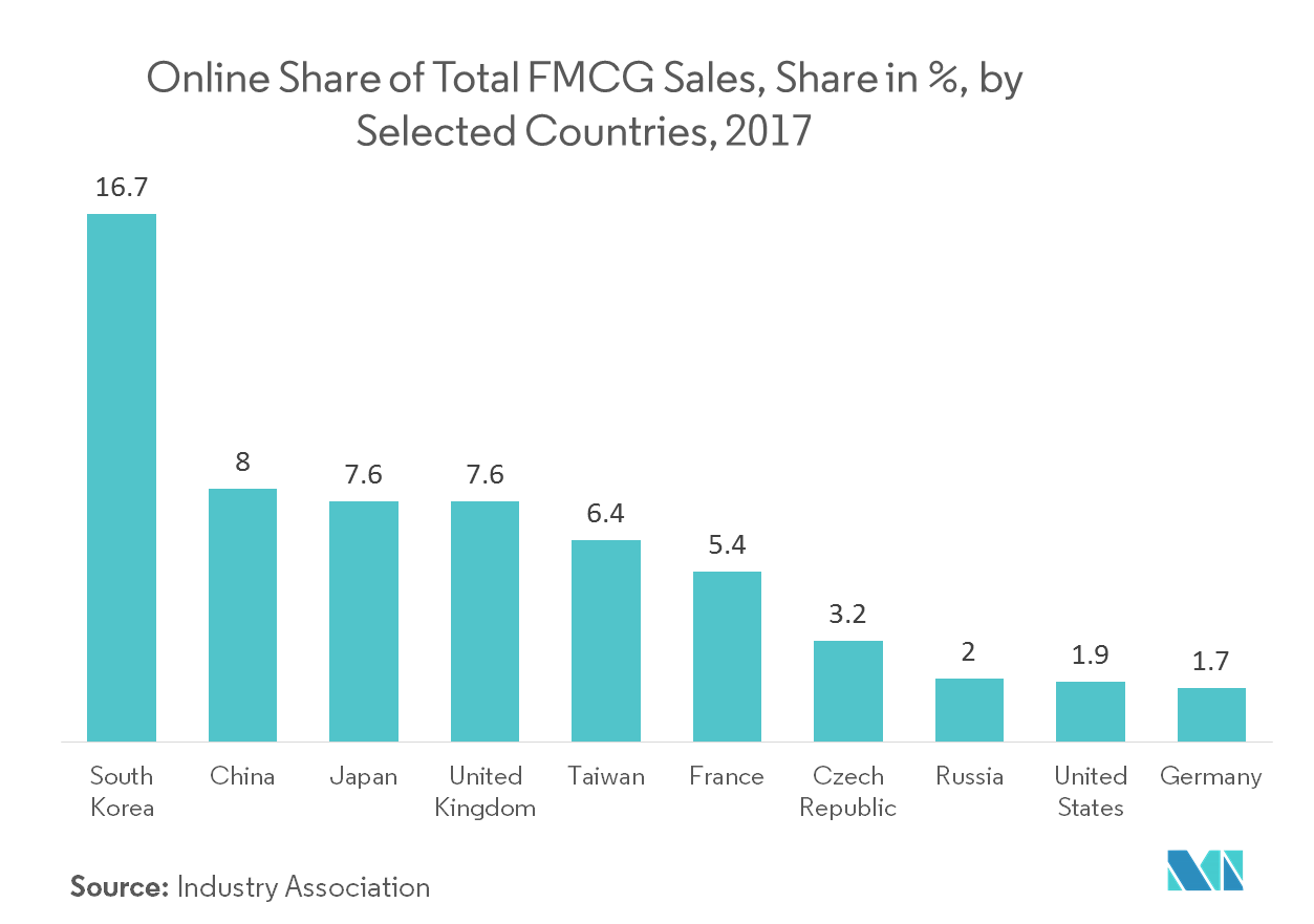 FMCG Logistics Market | Growth, Trends, and Forecast (2019-2024)