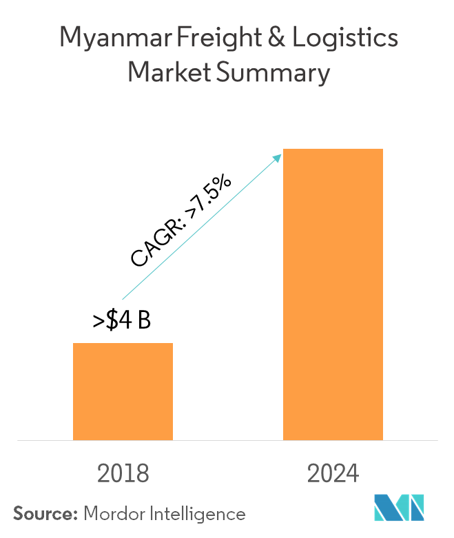 Myanmar Freight and Logistics Market | Growth, Trends, and